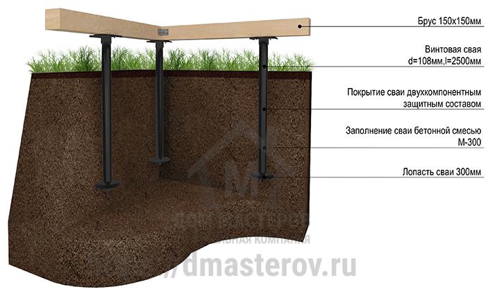 Схема описания фундамента из винтовых свай в комплектации дома под ключ.