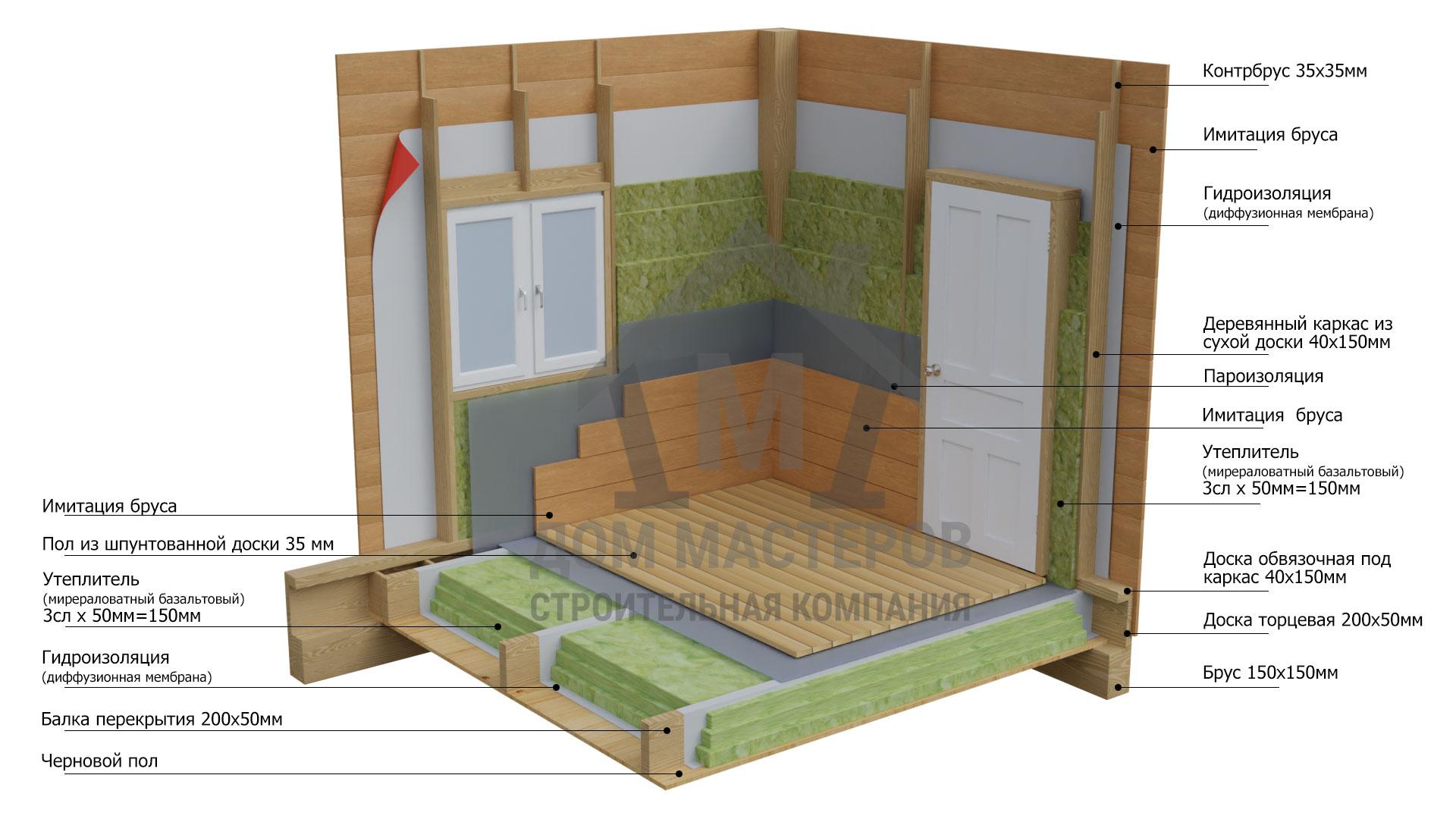 Схема описания стен и внутренней отделки в комплектации дома под ключ.
