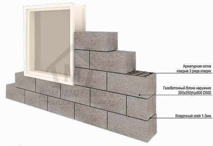 Стена из газосиликатных блоков в базовой комплектации блочного дома