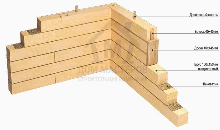 Стена брусовая в базовой комплектации брусового дома