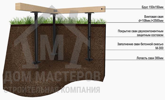 Свайный фундамент в базовой комплектации каркасного дома