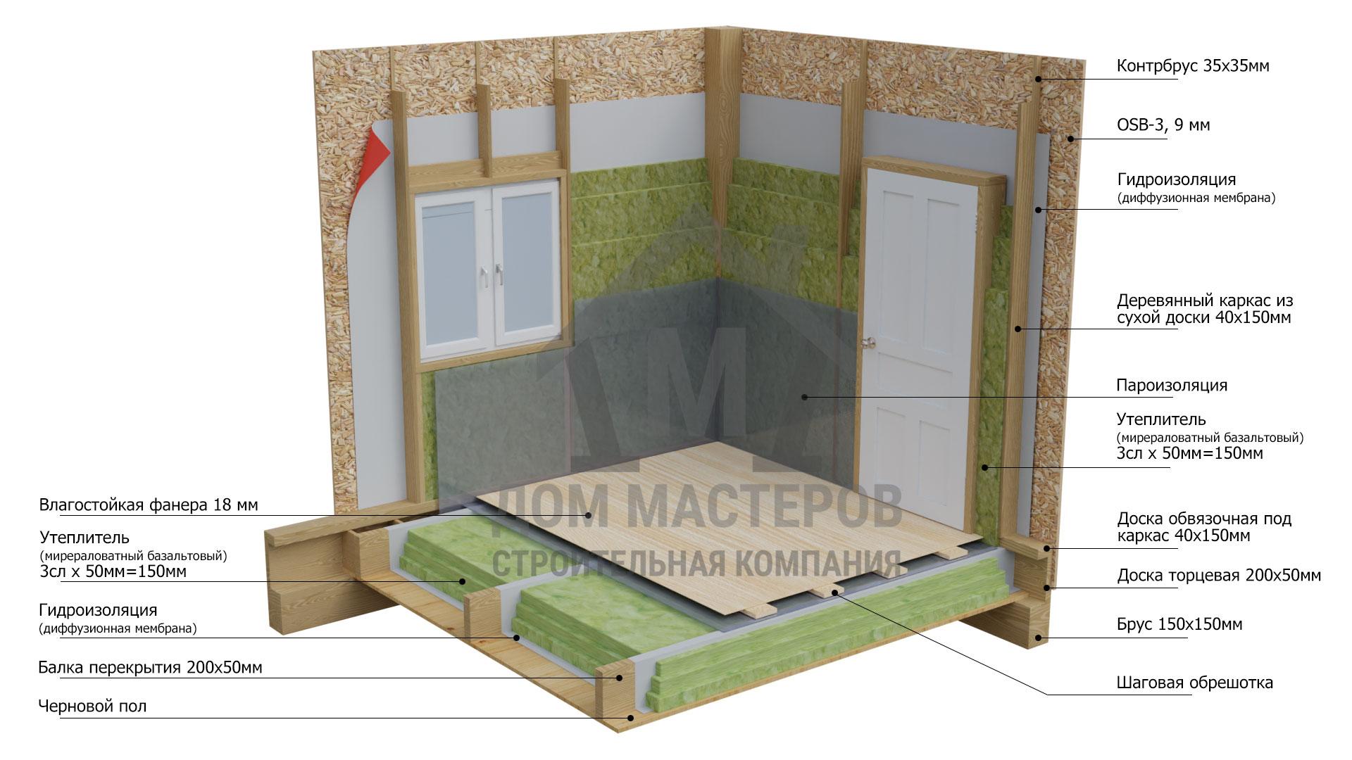 Пирог каркасных стен в базовой комплектации каркасного дома
